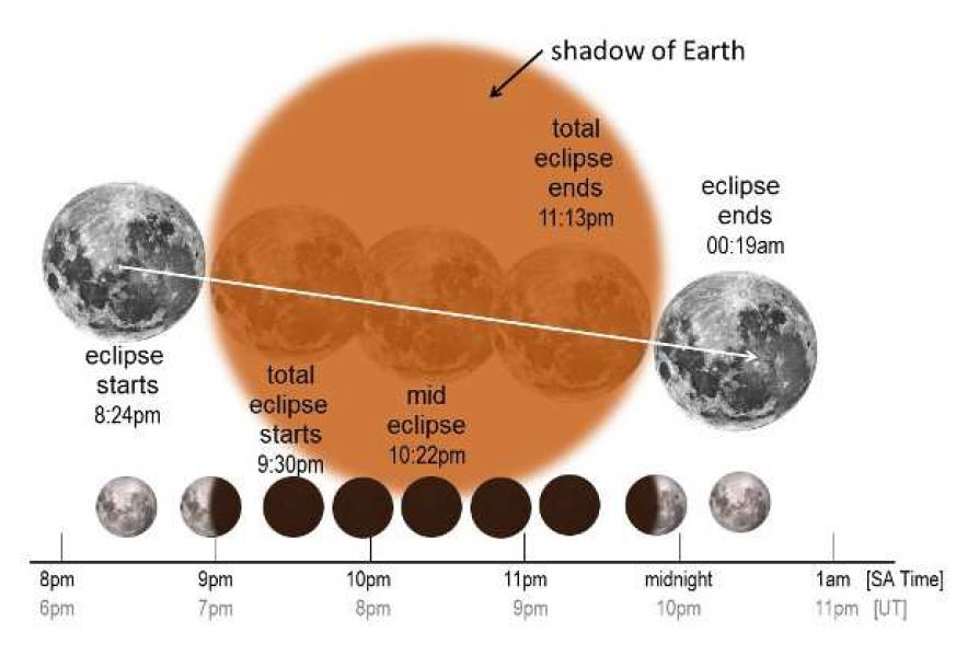 eclipse south africa gears up to see the longest total lunar eclipse in a century - eclipse - South Africa gears up to see the longest total lunar eclipse in a century